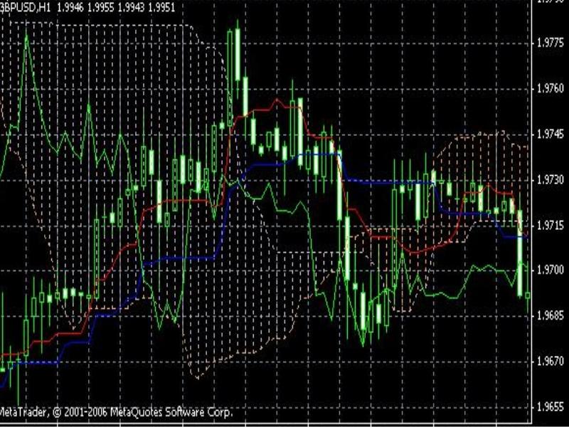 Торговля с индикатором среднесрочно на Форексе