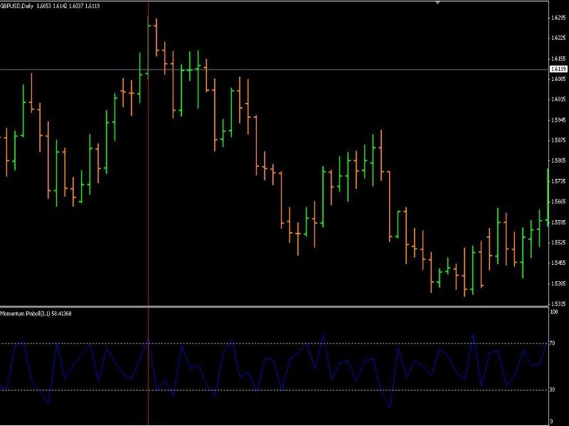 Среднесрочная торговля на Форекс. Методы и тактики среднесрочной торговли на валютной бирже