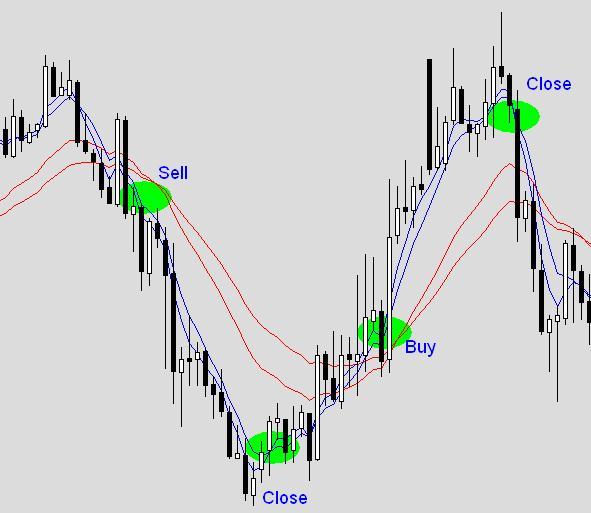 Стратегия (метод) Сидуса в торговле на Форекс