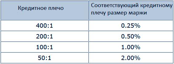 Что такое маржа на Форекс? Как рассчитать по формуле свободную маржу (free margin) в торговле на бирже
