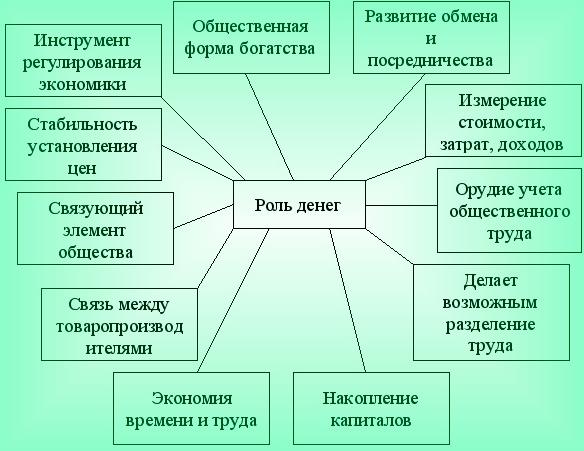 Роль денег и современная структура рыночной экономики