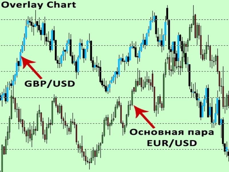 Индикатор корреляции Forex, с валютными парами в MT4, 5. Бесплатно скачиваем