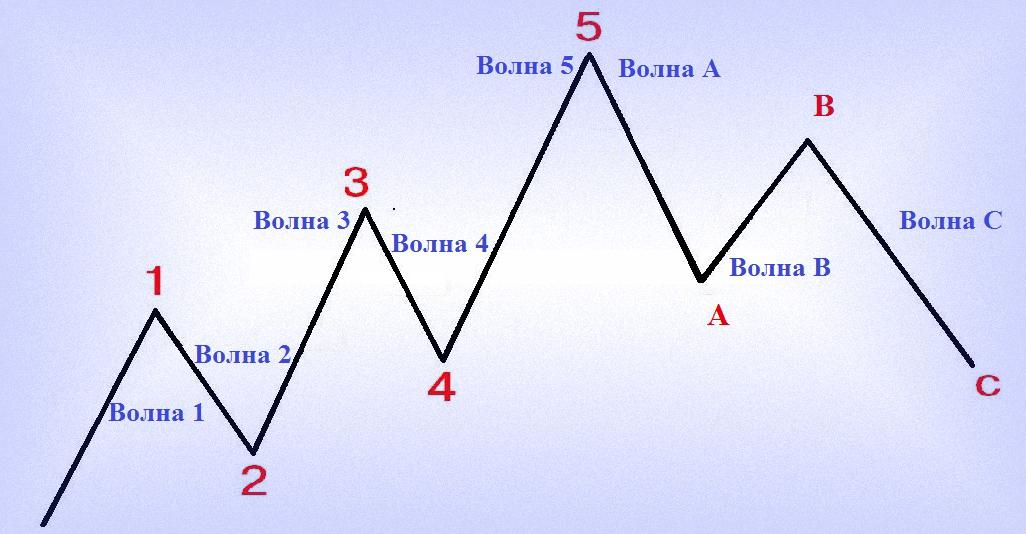 Как определить корректирующие и движущие волны на Форекс