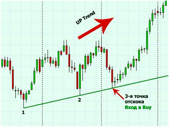 Входы и выходы с позиций, сделок на рынке. Индикатор сигнальный Стохастик