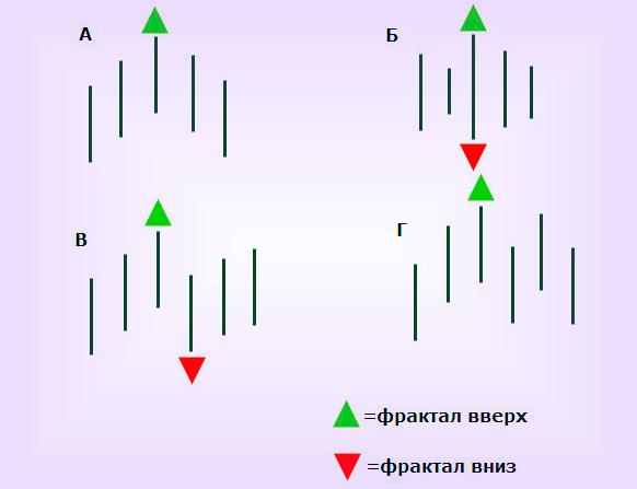 Фракталы Аллигатора, стратегия Forex в видео