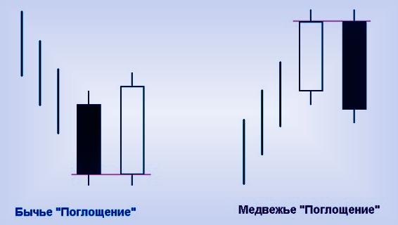 Свечная модель «Поглощение» на Форекс