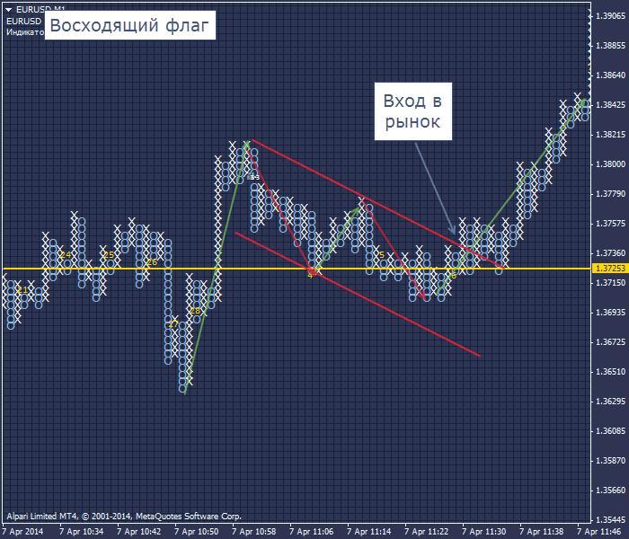 Фигуры индикатора биржевого в MT4 крестики нолики