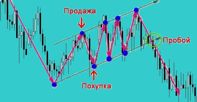 Ценовой канал. Стратегия торговли на пробой