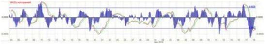 описание индикатора МАКД гистограммы