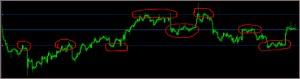Индикатор Trend Lines Auto, описание и настройки. Принципы построения индикатором линий тренда