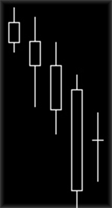 Разворотная формация или фигура харами, с видами