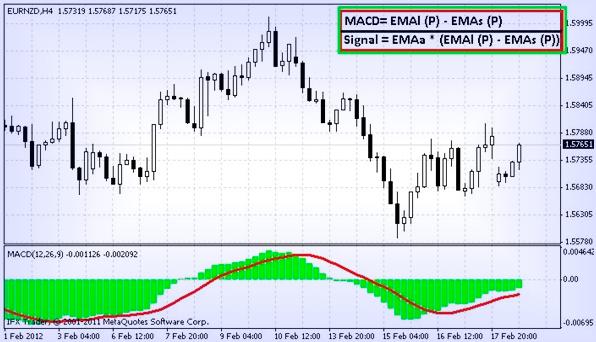 МАКД индикатор, сигнальные линии