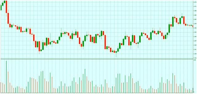 Индикатор Volumes, описание и применение индикатора в торговле на Форекс