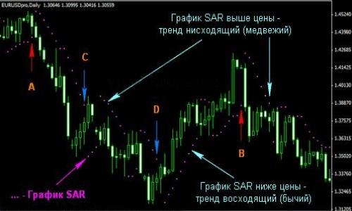 Индикатор внутридневной торговли