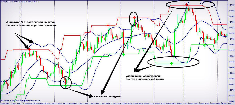 Индикатор super-signals-channel для бинарных опционов скачать прогноз курс рубля на форексе
