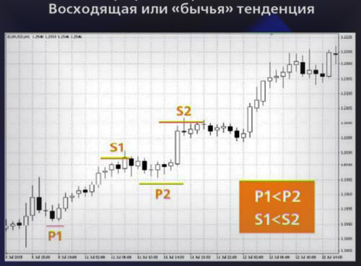 Способы технических анализов в валютных рынках