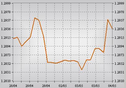 Теханализ с его основами в закономерностях рынков валютных