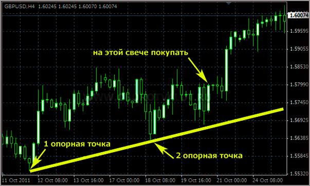 Индикатор Форекс, показывающий эффективные точки входа в рынок