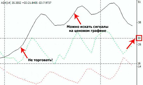 Торгуем с методикой грааля по индикаторам