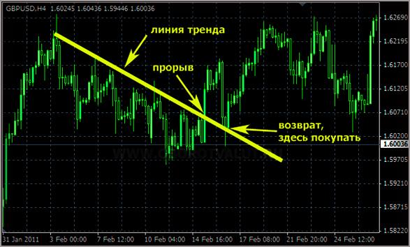Эффективность индикатора показывающего линию входов у рынка