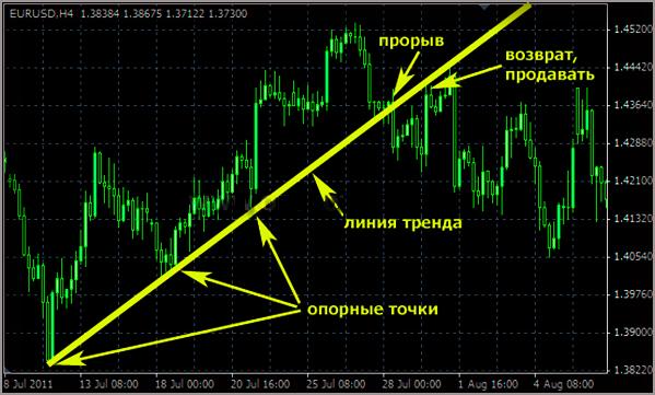 Рынок Форекс, специфика входа по индикатору