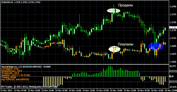 Стратегия парный трейдинг форекс triple profit winner forex trading 2014