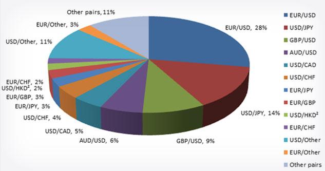 Процент применения в торгах
