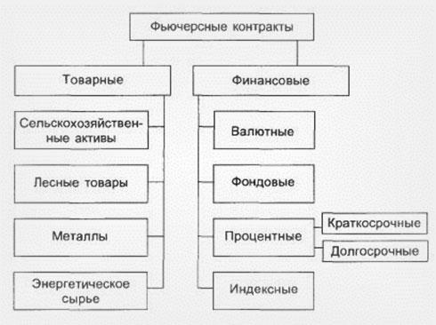 сделки различающиеся по формам и сущности. Оперирование финансами