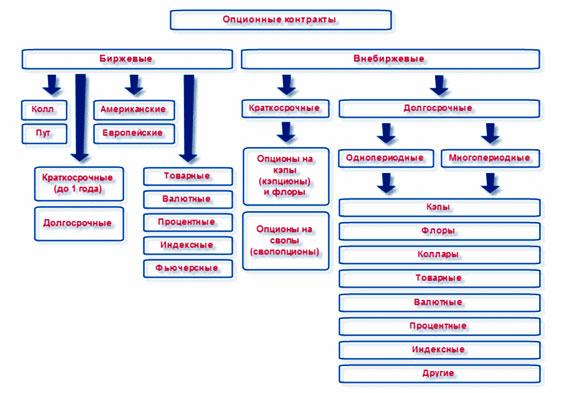 Основные моменты в валютных операциях, виды финансирования и их сущность