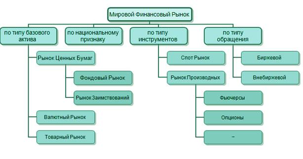 Виды и формы применяемых валютных операций