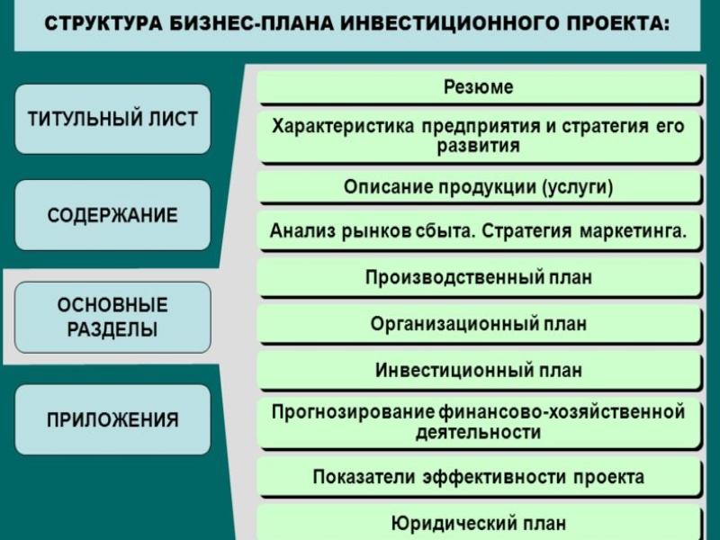 Структура и анализ бизнес плана согласно потребностям составляемого проекта