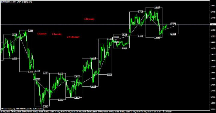 Индикатор максимумов и минимумов торгового дня