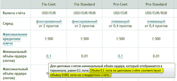 Расчеты на forex forex chart double top