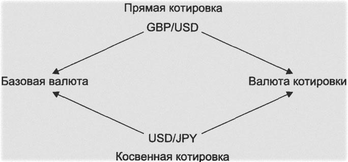 Подвиды валютных котировок