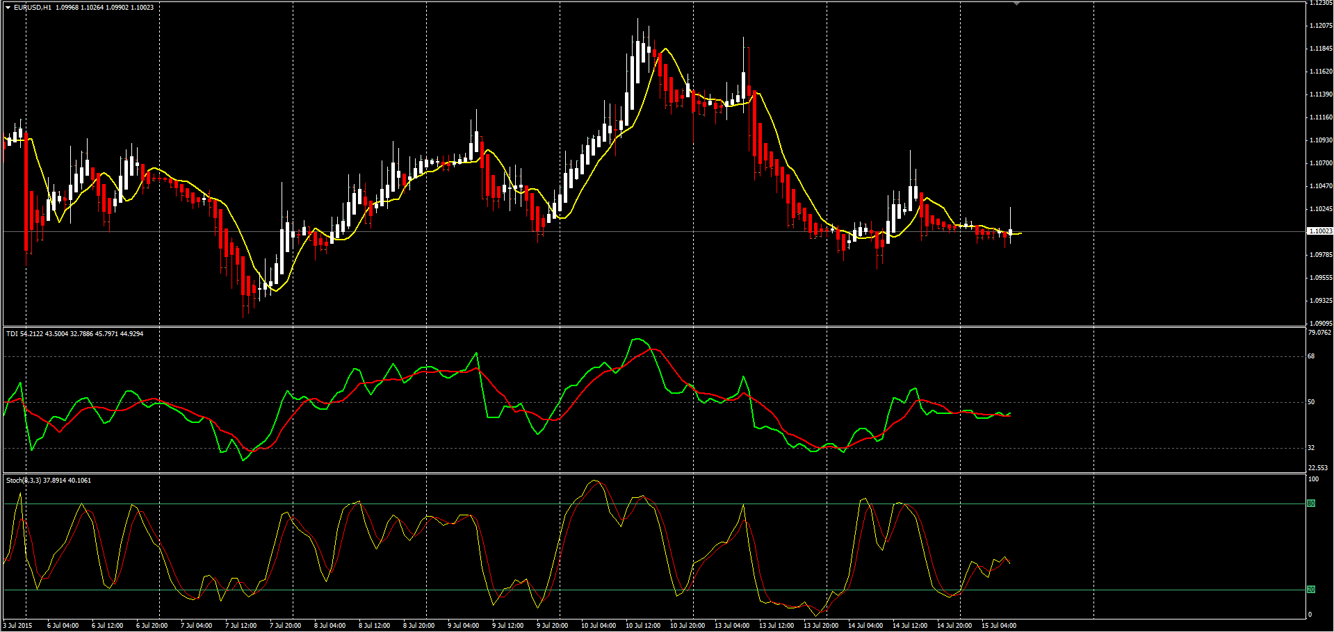 Стратегия TD Index для бинарных опционов— торгуем в прибыль!