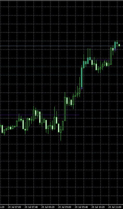 Индикатор Форекс « Legko Trend Visualizer »