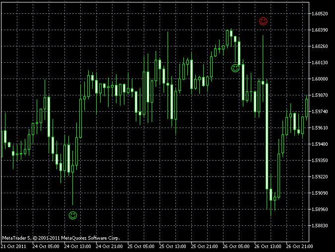 Индикатор Форекс « Pinbar detektor »