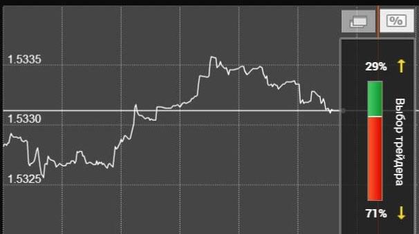 колебания GBP USD