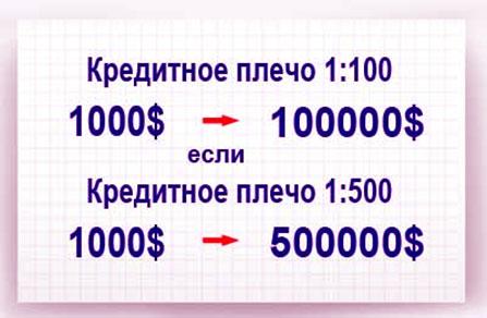 маржинальная система на валютно - биржевом рынке. Ее особенности