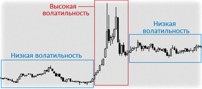 начальная активность по московскому времени