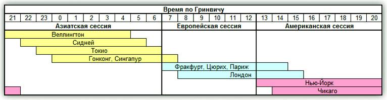 начало открытия Форекс сессии по московскому времени