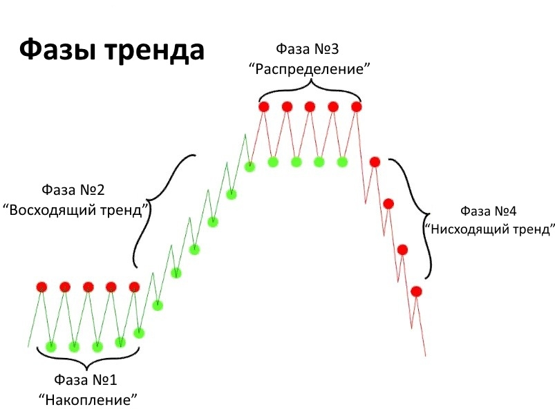 тенденции рынка, методики определения