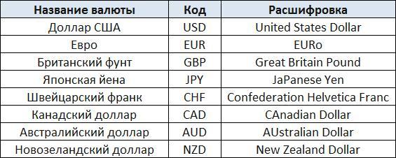ISO-коды валют
