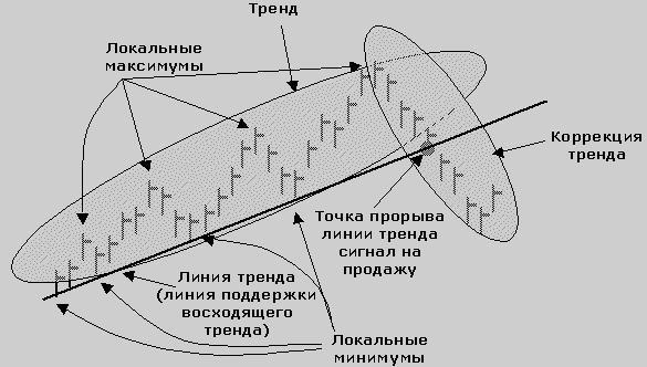 тенденции Форекс, предпочтительный метод анализа