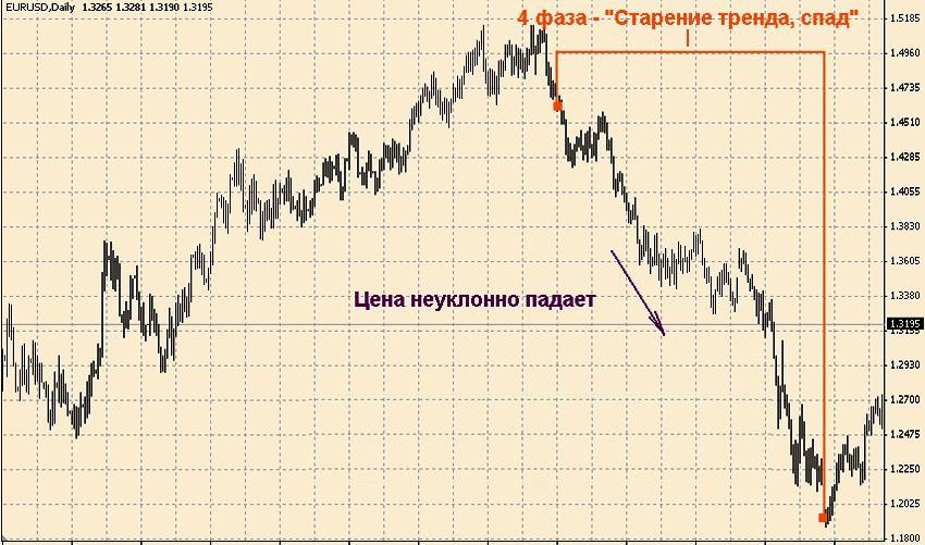 вид тенденции (цикла)