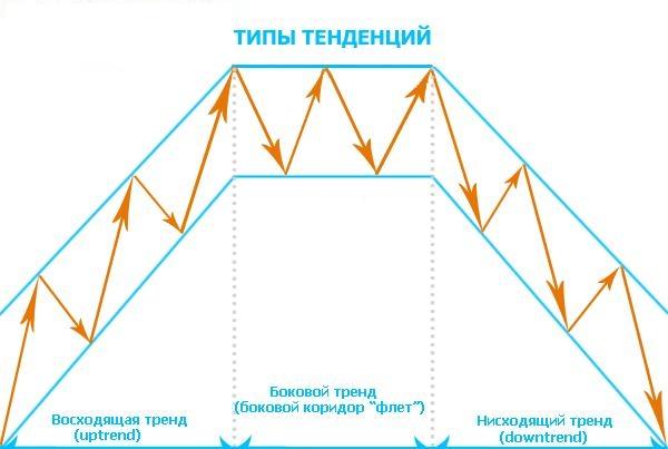 трендовое определение, по нисходящему и восходящему рынку