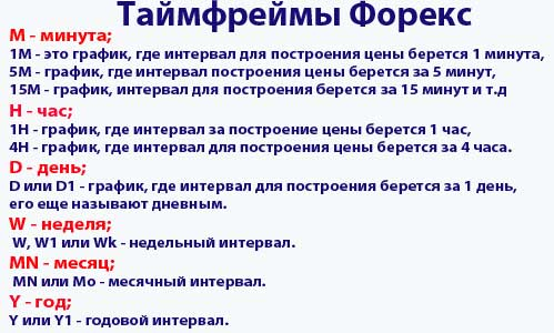 Виды таймфреймов в MetaTreader