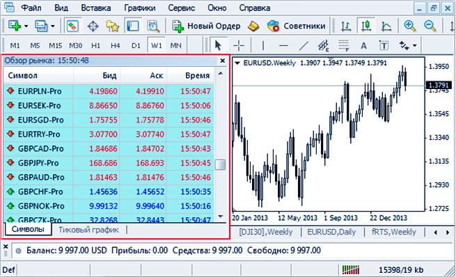 Лучшие валютные пары для торговли внутри дня