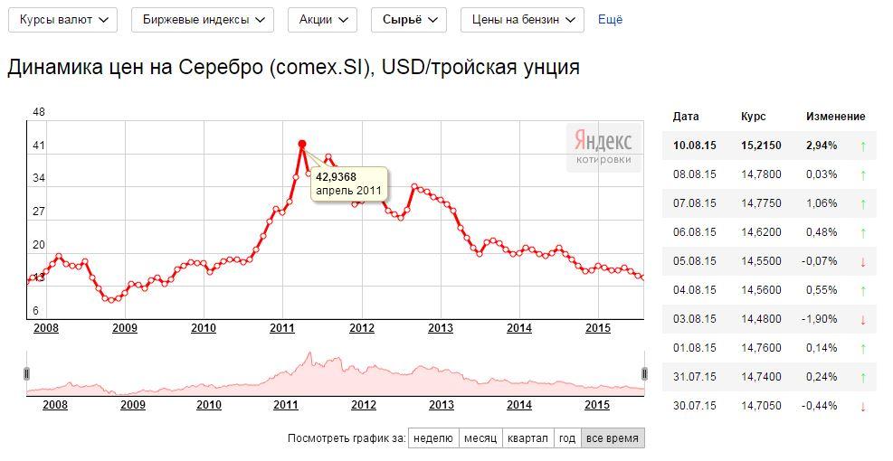 Динамика цен на серебро