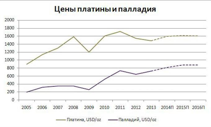 Волатильность цен на платину и палладий